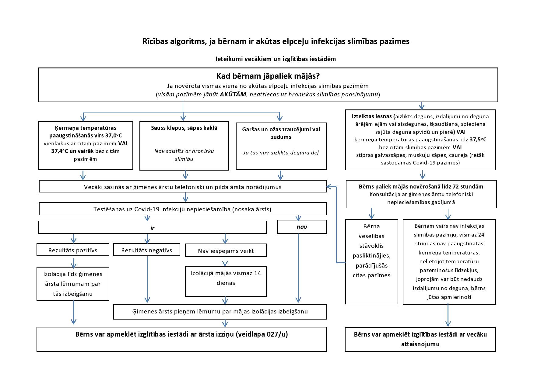 Ricibas algoritms AAEI_Covid_berni-page0001